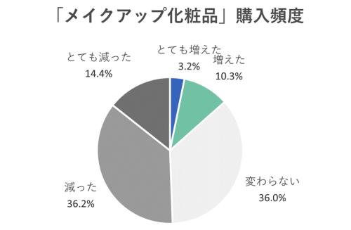 メイクアップ化粧品の購入頻度が「減った」「とても減った」の割合が半数以上に(画像提供/アイスタイル)