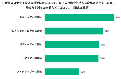 アイスタイルが@cosmeユーザーを対象に20年5月に実施した「美容とライフスタイルに関するアンケート」では、65%の女性が「スキンケアへの関心が増えた」と回答(画像提供/アイスタイル)