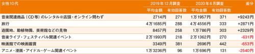 図5●女性10代 さまざまな消費行動について1回当たりに使用する金額(過去1年間)