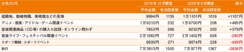 図9●女性20代 さまざまな消費行動について1回当たりに使用する金額(過去1年間)