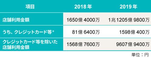 QRコード決済の利用金額の推移(2018年~2019年)