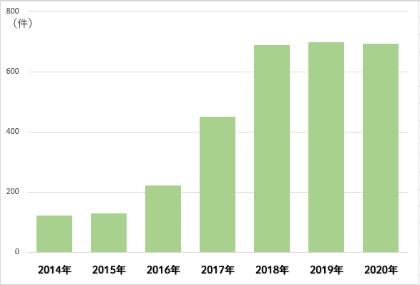 日本国内の企業による4月~11月のスタートアップ投資件数。M&A助言のレコフ(東京・千代田)調べ