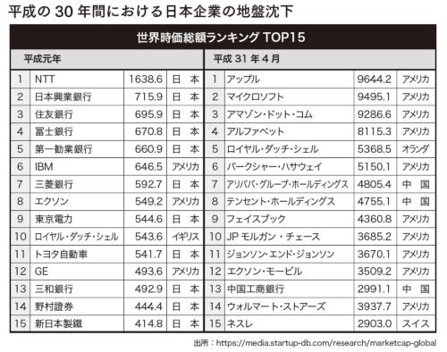 平成の30年間における日本企業の地盤沈下