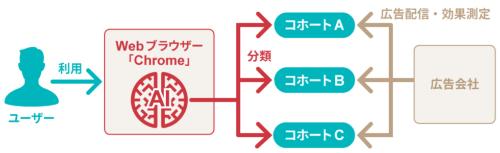 グーグルが開発するクッキーの代替技術「FLoC(フェデレーテッド・ラーニング・オブ・コホート)」の仕組み。Webブラウザー「Chrome」のアクセス履歴をAI(人工知能)で解析し、「コホート」と呼ぶグループに分類する。コホートは数千人単位のため、個人を特定せずに識別して広告を配信できる