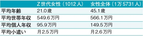 ●「Z世代女性」の平均小遣いは月2.5万円