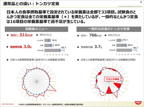 一般的なトンカツ定食と試験食のトンカツ定食の栄養素を比較。試験食はすべての栄養素基準を満たしているが、一般食は16項目で過不足が生じているという。日本人の食事摂取基準および、スマートミール基準を参考に、必要な栄養素と量を算出