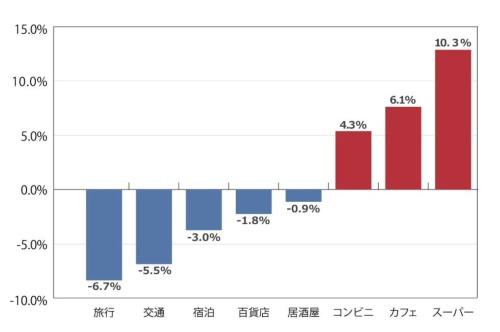 ●JCB消費NOW2020年2月のデータ(前年同月比)