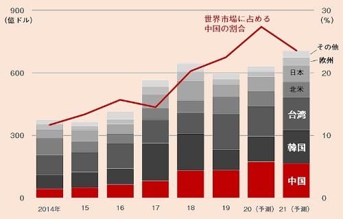 半導体製造装置の地域別市場規模と、世界市場に占める中国の割合。出所:SEMI(20年7月)