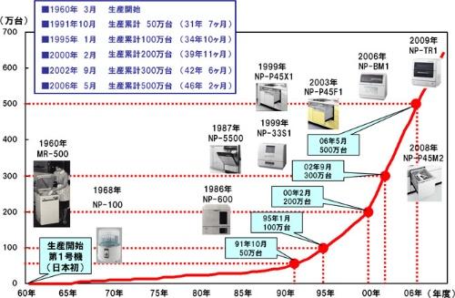 パナソニックの食器洗い乾燥機生産から50周年までの歴史(パナソニックのプレスリリースより)