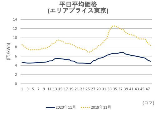 図1●2020年11月のJEPXスポット市場の東京エリア平日の24時間平均価格(出所:日本卸電力取引所)