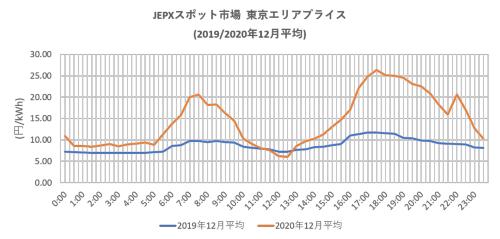 図2●2019年12月と2020年同月のJEPXスポット市場・東京エリアプライスの比較(出所:日本卸電力取引所)