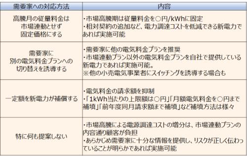 表2●市場連動プランを提供している新電力には今、4つの選択肢がある(出所:著者作成)