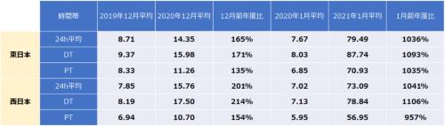 表1●JEPX価格の前年度比較 ※24h平均(00:00~24:00平均値)、DT(08:00~22:00平均値)、PT(13:00~16:00平均値)(出所:日本卸電力取引所)