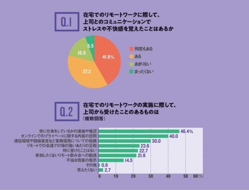 約8割が上司とのリモートでのコミュニケーションにストレス(出所:ダイヤモンド・コンサルティングオフィス、2020年5月にテレワーク業務で上司とコミュニケーションを取っている会社員110人を調査)