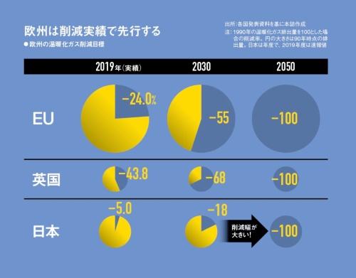 欧州は1990年から温暖化ガスを大幅に削減してきた
