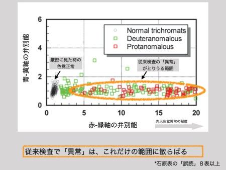 """英国の航空パイロット試験のために開発されて、すでに使用されているCAD検査の図表。この検査を受けた731人の色の弁別能力をプロットしている。横軸は「赤―緑軸の弁別能力」、縦軸は「青―黄軸の弁別能力」。先天色覚異常が関わるのは横軸で、スコアが高いほど(右側に行くほど)その程度が強いことになる。現在の眼科の診断では、石原表の「誤読」が4表以下で「正常」、8表以上で「異常」と診断されるが(間の5~7表の「誤読」については、問題が複雑になるためここでは触れない)、CADでの検査結果によると、検査表のみで「正常」とれされた人の中にもスコアが大きい人(先天色覚異常の程度がかなり強い人)が無視できない割合で混ざっていることが分かった。【Barbur&Rodriguez-Carmona """"Colour vision requirements in visually demanding occupations"""" British Medical Bulletin, 2017""""から著者提供の図表を改変】"""