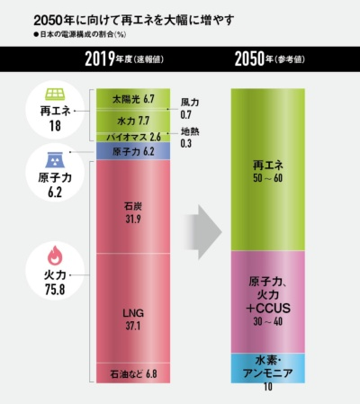 日本の電源構成の割合
