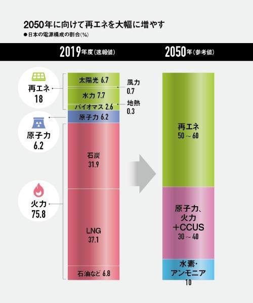 日本の電源構成