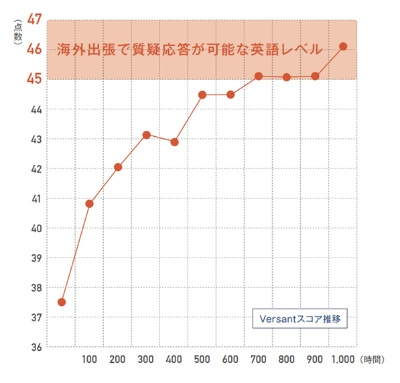 ※総受験数(n):28,292回<br>出所:TORAIZ語学研究所 更新日:2021.3.15