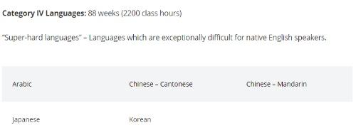 """日本語はアラビア語や中国語などとともに「Super-hard languages」に分類されている(参考:<a href=""""https://www.state.gov/foreign-language-training/"""" target=""""_blank"""">https://www.state.gov/foreign-language-training/</a>)"""