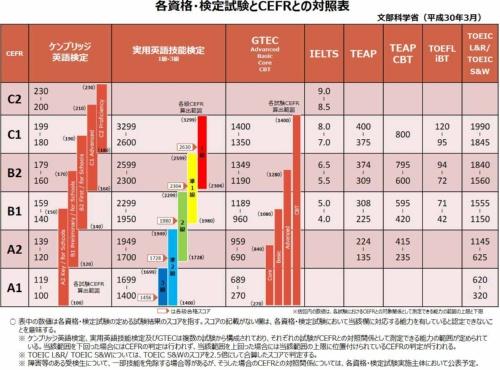 """出所:文部科学省、<a href=""""https://www.mext.go.jp/b_menu/houdou/30/03/__icsFiles/afieldfile/2019/01/15/1402610_1.pdf"""" target=""""_blank"""">https://www.mext.go.jp/b_menu/houdou/30/03/__icsFiles/afieldfile/2019/01/15/1402610_1.pdf</a>"""