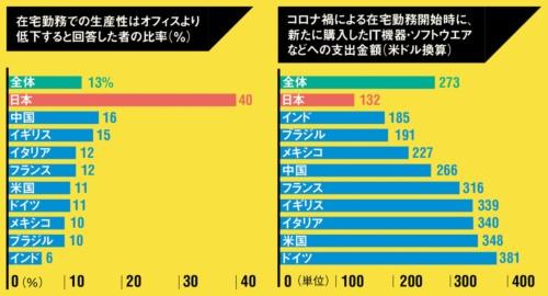 レノボ・ジャパン「テクノロジーと働き方の進化」を基に作成
