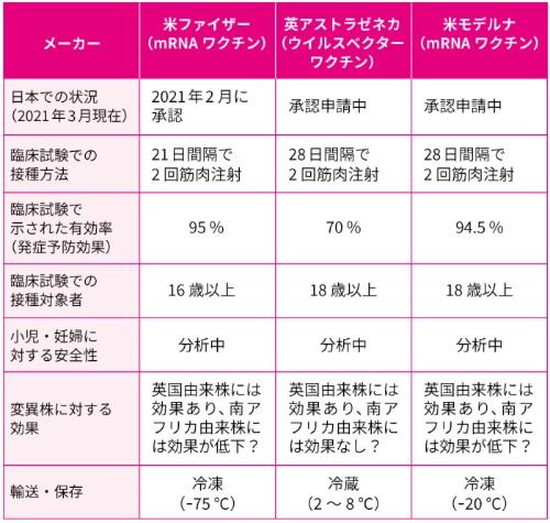 日本で先行する見込みの3社のワクチンの特徴(2021年3月現在)