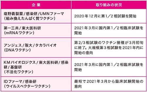 新型コロナワクチンの開発に取り組む日本の製薬会社(2021年3月現在)