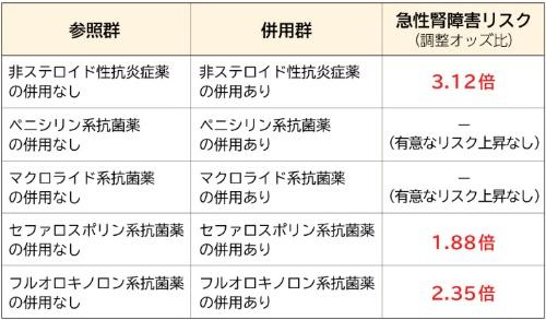 表1 PPIの現在使用者の急性腎障害発症リスク