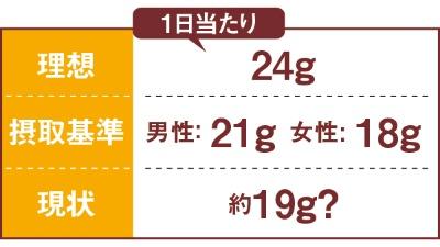 「理想」と「摂取基準」は「日本人の食事摂取基準(2020年版)」策定検討会報告書から。「現状」は2019年の国民健康・栄養調査の結果。
