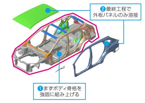 フルインナーフレーム構造の仕組み