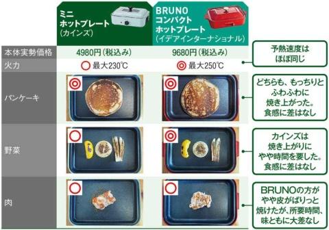 ■倍近い価格のBRUNOと比べても大差ない使用感