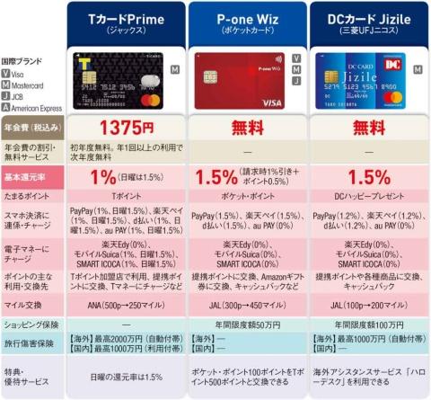 注)情報は2021年9月中旬時点。P-one Wizの「スマホ決済に連係・チャージ」は、PayPayがVisaとMastecardの場合(JCBは非対応)、au PAYがMastercardの場合(Visa、JCBは非対応)