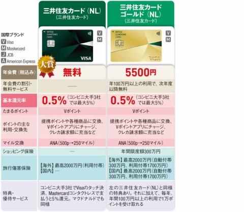 注)情報は2021年9月中旬時点。三井住友カード(NL)と三井住友カード ゴールド(NL)の基本還元率に記載したコンビニ大手3社は、セブン–イレブン、ローソン、ファミリーマートを指す