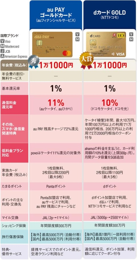 ■基本スペック比較表