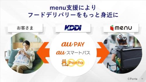 KDDIがmenuに出資するのは、フードデリバリーアプリ間の競争が激化する中、menuが競合に買収されるのを避ける狙いもあると考えられる