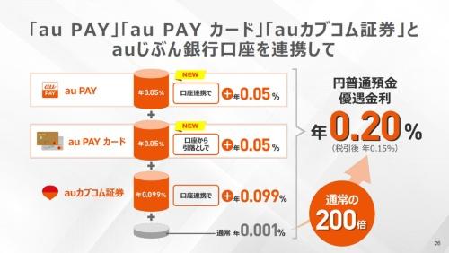 auカブコム証券に加え、新たにau PAYとau PAYカードとも連携することで、円普通預金の金利が通常の200倍となる0.2%にまで優遇される施策も2021年9月1日より実施される