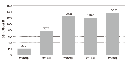 中国でのNEVの販売台数。NEVは、EVとPHEV、FCVを指す。20年のNEVの販売台数の内訳は、EVが111万5000台、PHEVが25万1000台、FCVが1000台で、合計では136万7000台となる。