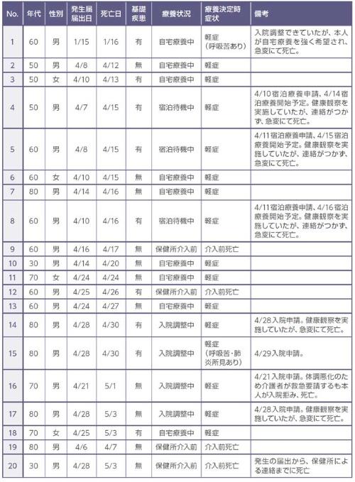 表1 医療の管理下になかった自宅(施設)・宿泊療養中のコロナ関連死例(2021年5月28日時点、大阪府)