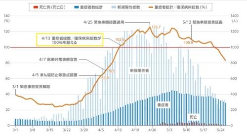 図1 大阪府のCOVID-19状況と重症者総数/確保病床総数の推移(大阪府の発表データを基に編集部で作成)