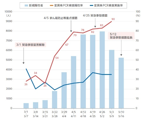 図2 変異株スクリーニング検査の実施率・陽性率と新規陽性者数の推移(厚生労働省の変異株スクリーニング検査の実施率・陽性率(速報値)と大阪府のCOVID-19関連データを基に編集部で作成)
