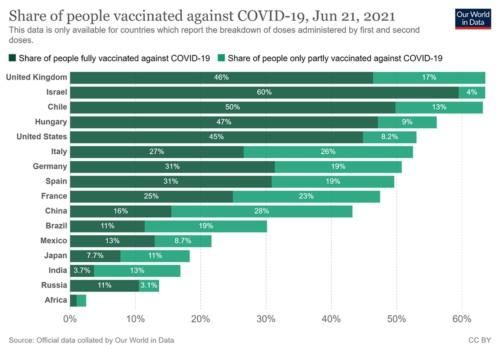 各国の新型コロナワクチン接種状況(出所:Our World in Data)