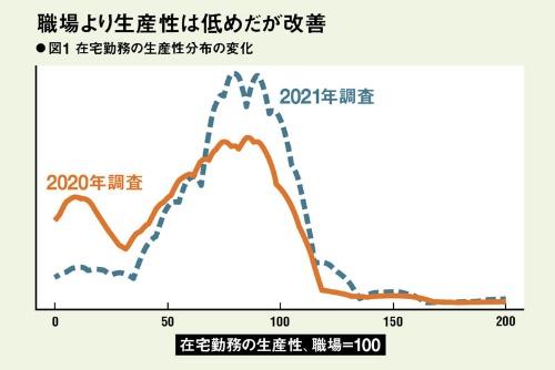 (注)2020年6月と21年7月の調査から、在宅で勤務する雇用者の主観的生産性(職場での生産性=100)の分布を示す