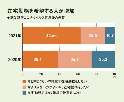(注)2020年6月および21年7月の調査に基づき作図