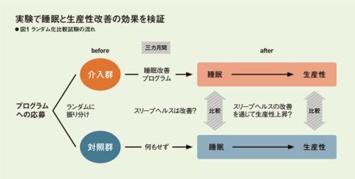 図1:RCTの流れ