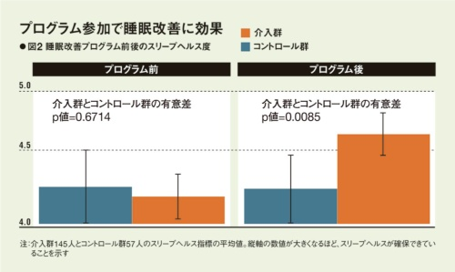 図2:睡眠改善プログラム前後のスリープヘルス尺度