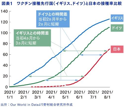 ワクチン接種先行国の後を追う日本