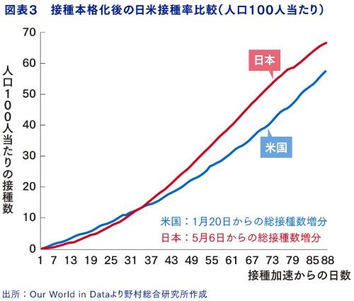 日本の接種スピードは米国を上回る