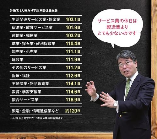 出所:厚生労働省の2016年就労条件総合調査より