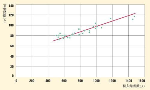 図3 総入館者数とフロントの実働時間(日次集計)